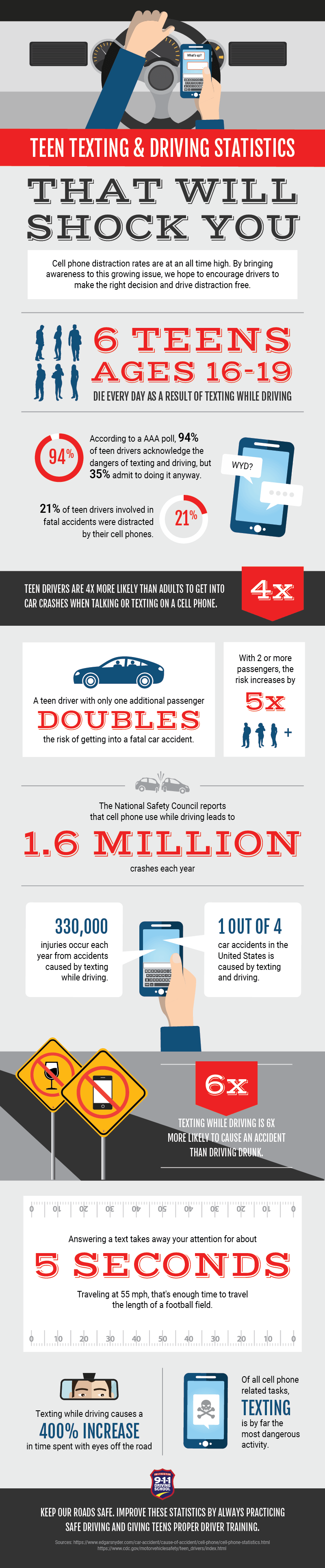 Teen Texting & Driving Statistics Infographic   911 Driving School